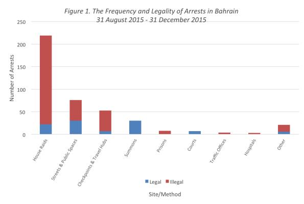 Arb Arrest chart