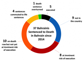 Updated: Bahrain and the Death Penalty